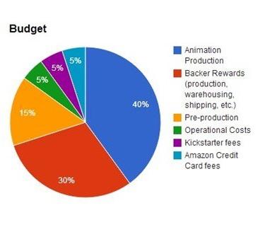 Az anime teljes büdzséjének a 40%-át tenné ki csak az animáció költsége, míg 30%-át azok a fancuccok, amiket a támogatók kapnak a project elindulása után. A fancuccok értéke pedig a befizetett összegtől függ.